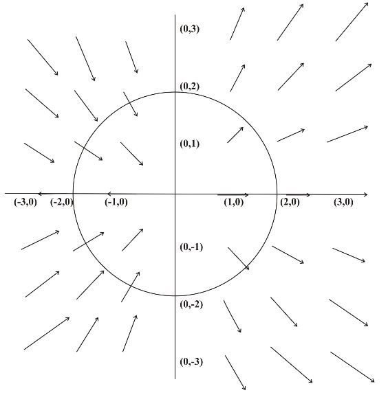 Stewart-Calculus-7e-Solutions-Chapter-16.2-Vector-Calculus-32E-2