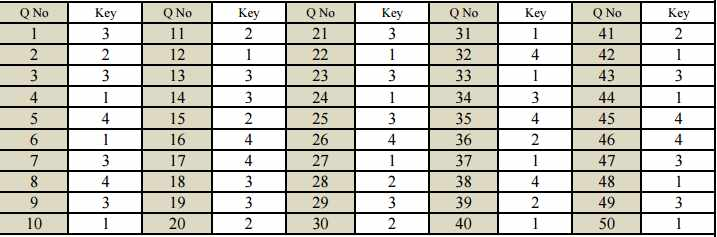 NTSE final answer key LCT