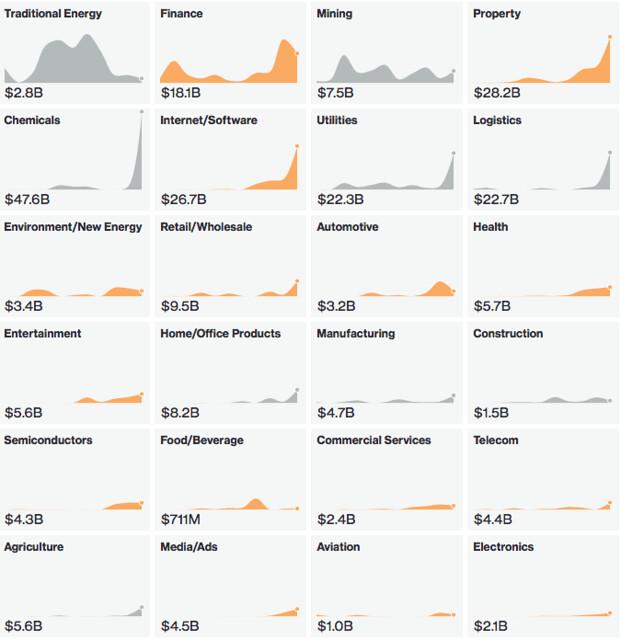 tabella bloomberg investimenti Cina