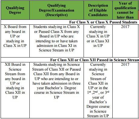 UPSTSE Scholarship eligivility criteria