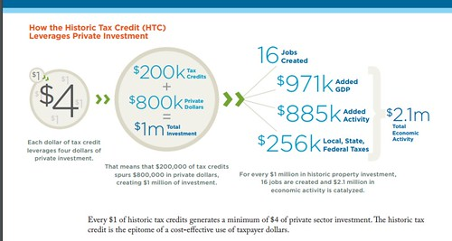 Economic impact of Federal Historic Preservation Tax Credits