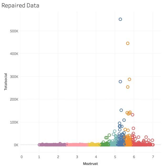repaired data