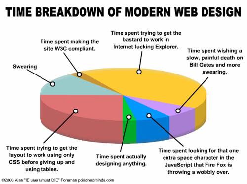 Time Breakdown of Modern Web Design | by Paul Stamatiou