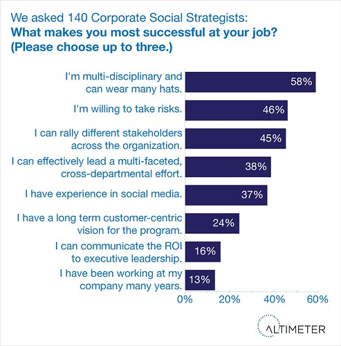 Success Skills of the Corporate Social Strategist | by jeremiah_owyang