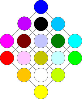 18 main colours on a graph