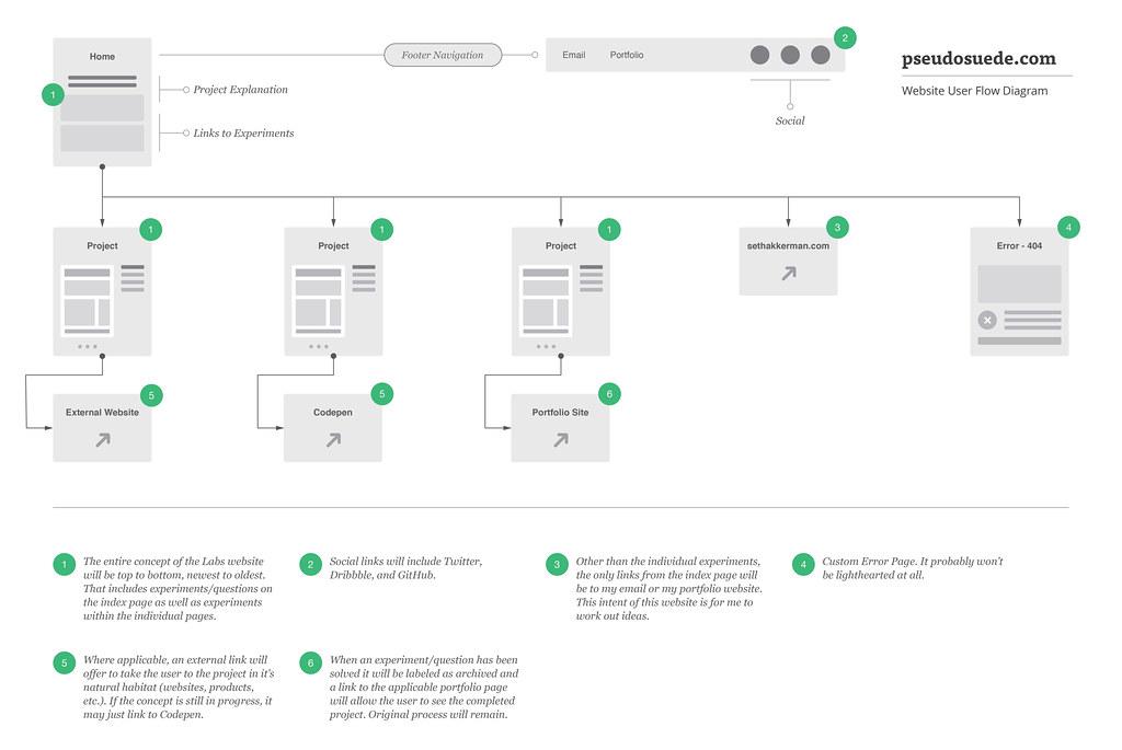 Seth akkermans business log user flow diagram pseudosuede ccuart Gallery