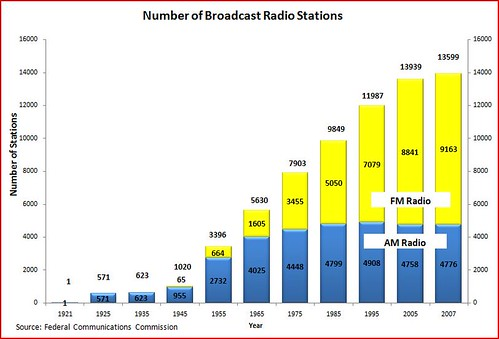radio station totals | by Adam_Thierer