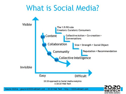 20:20 Web Tech Approach to Social Media Analytics: What is Social Media? | by Gauravonomics
