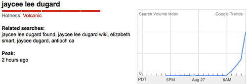 Jaycee Lee Dugard search volume in Google Trends | by allaboutgeorge