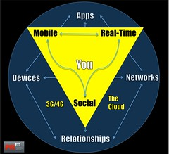 The Golden Triangle as Interpreted by Brian Solis | by b_d_solis