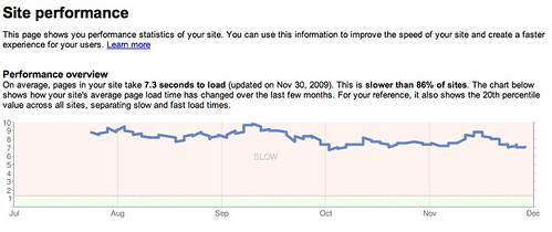 Google Webmaster Tools - Page Speed | by rustybrick