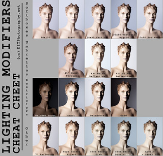 Lighting Modifiers Cheat Sheet | by udijw