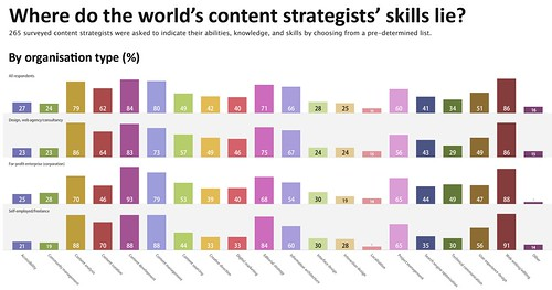 Where do the world's content strategists' skills lie (by organisation type)? | by richardjingram