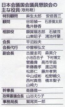 日本会議国会議員懇談会の主な役員