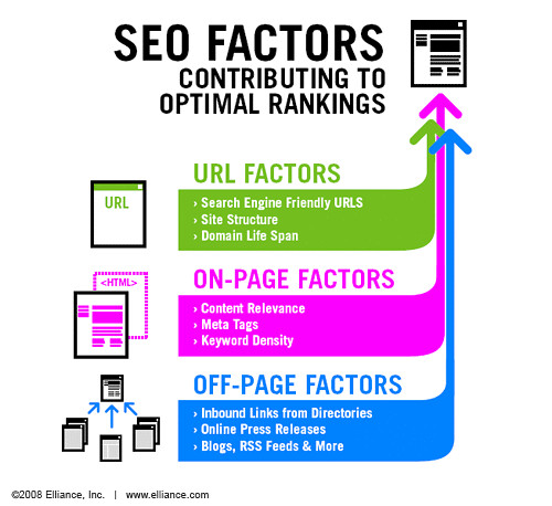 SEO Factors | by prumos