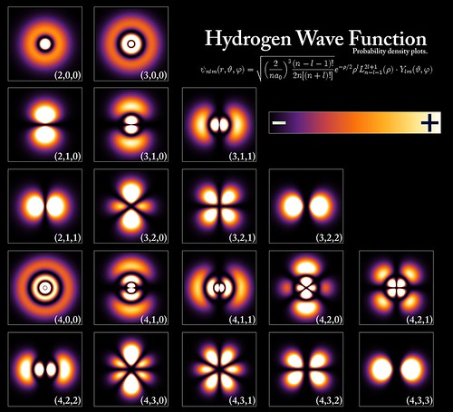 Hydrogen Density Plots | by oskay
