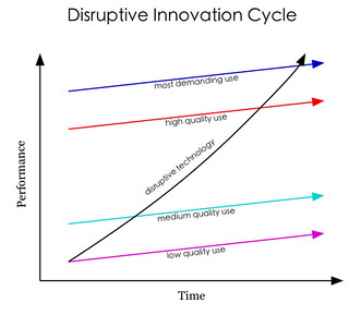 Disruptive Innovation Cycle | by hutch.carpenter