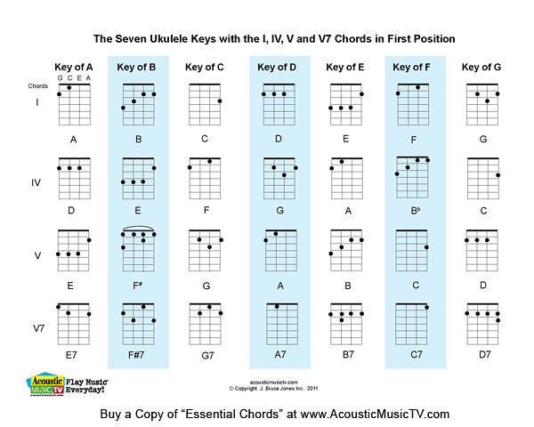 Guitar ukulele chords vs guitar chords : Guitar : ukulele chords vs guitar chords Ukulele Chords and ...