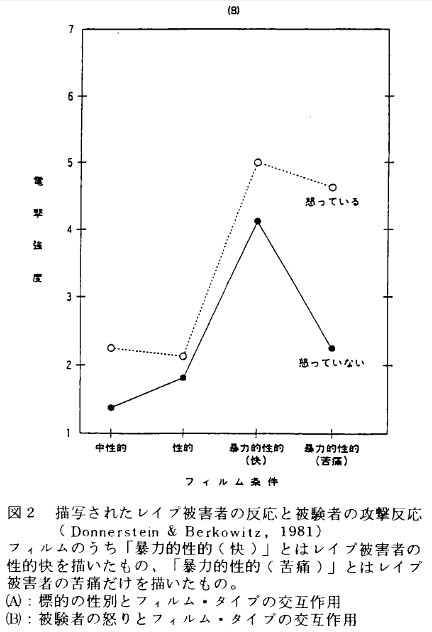 描写されたレイプ被害者の反応と被験者の攻撃反応(2/2)