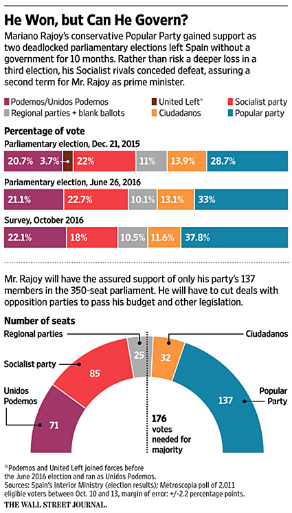 16j26 PP Rajoy pueden seguir creciendo con la ayuda de PSOE y Podemos
