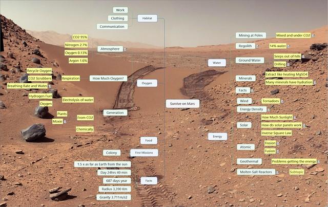 Survive on Mars 3