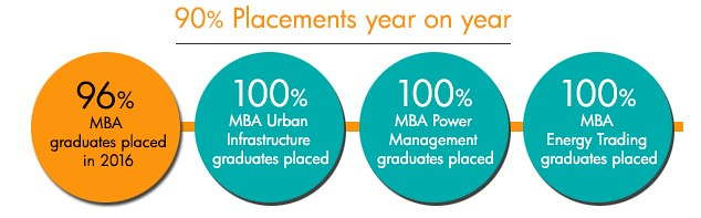 upes placements