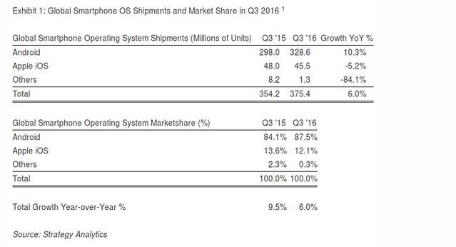 Okostelefon piaci részesedés 2016Q3