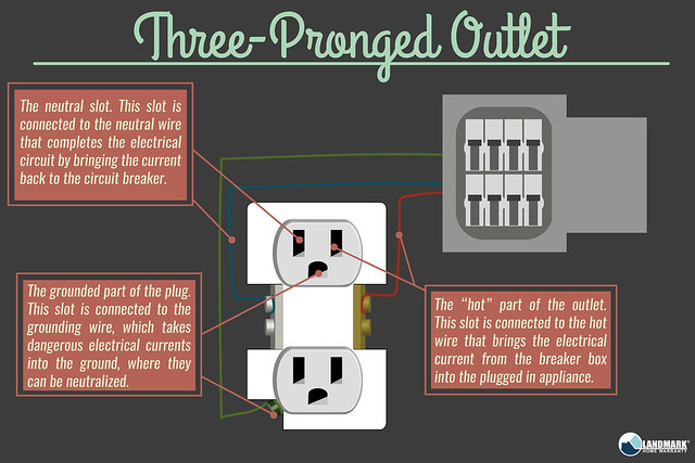 Different Types of Electrical Outlets and How They Work