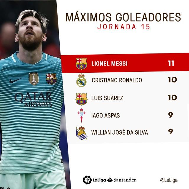 La Liga (Jornada 15): Máximos Goleadores