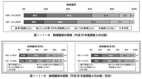 結婚願望の推移 (平成 20 年度調査との比較)