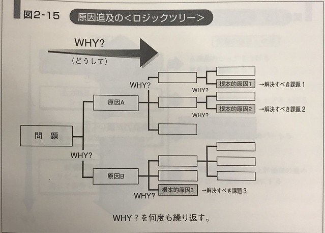 2016-11-27-logic-tree-why1
