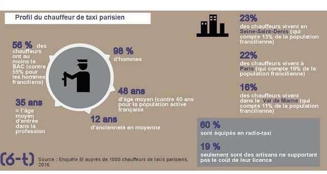 Le rofil du taxi parisien