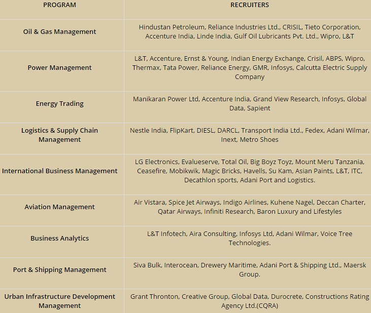 UPES MBA REcruiter Companies