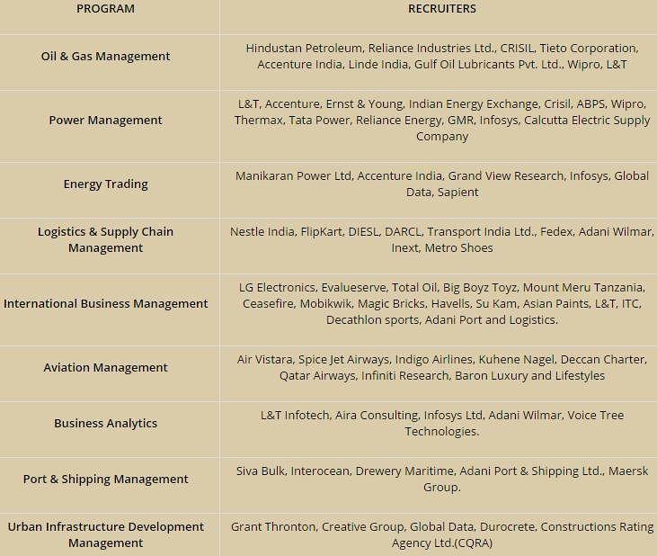 UPES MBA REcruiter Companies