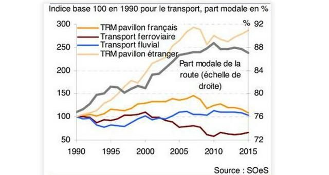 Fret : évolutions par mode entre 1990 et 2015