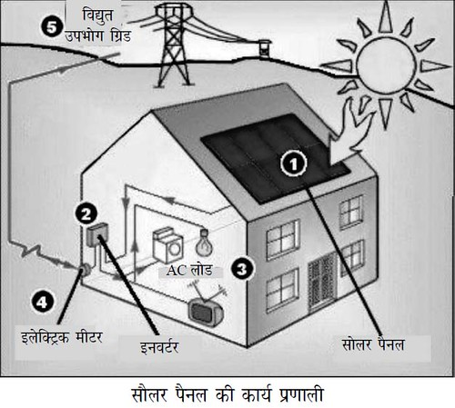 सौर ऊर्जा की उपादेयता