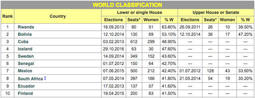 Women in national parliaments 1-10位、2016年11月