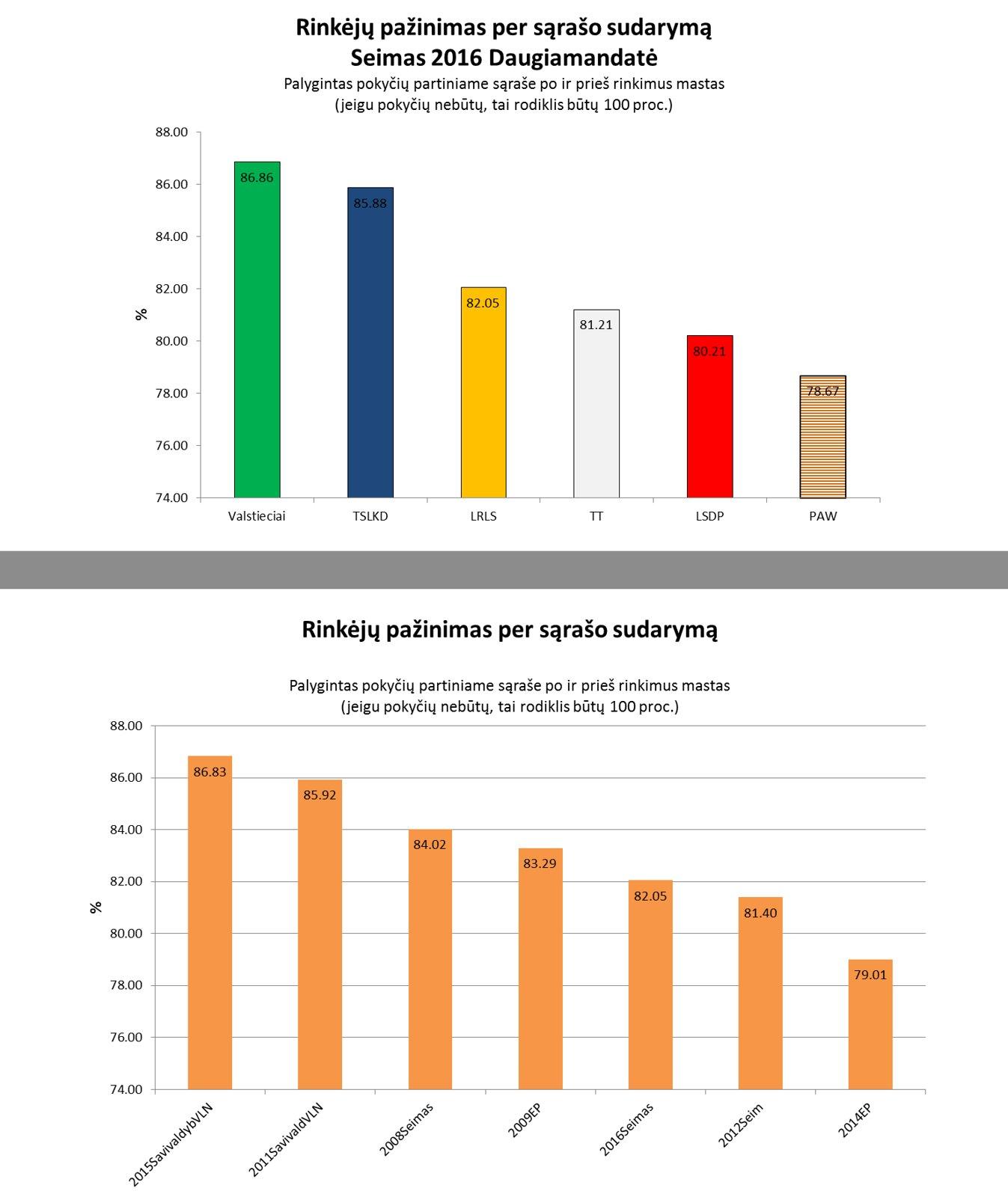 Viršutinis grafikas šių rinkimų rodiklio rezultatas. O apatinis LRLS kelių rinkimų perspektyvoje.