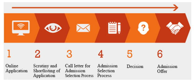 Alliance MBA Selection Process