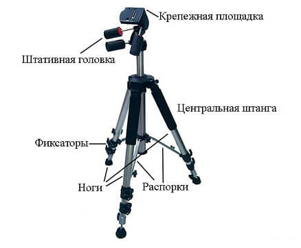 Kinds of tripods – the pros and cons, the differences