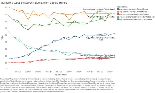 Marketing types by search volume, from Google Trends.png