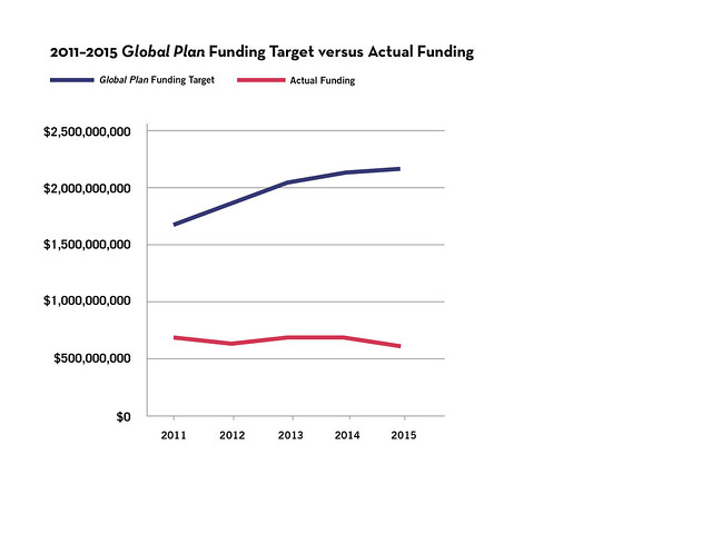 Figures. 2016 Report on Tuberculosis Research Funding Trends, 2005–2015