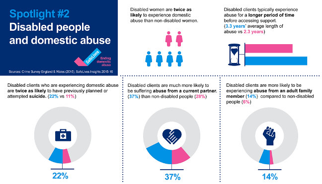 Statistics demonstrating the different risks faced by disabled people experiencing domestic abuse