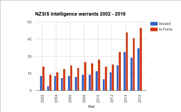 NZSpying2016
