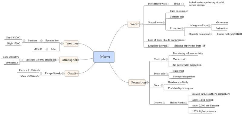 Mars - Concept map Week1
