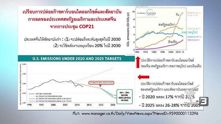 เปรียบการปล่อยก๊าซคาร์บอนไดออกไซด์และสัตยาบันการลดของประเทศสหรัฐและจีนจาการประชุม COP21