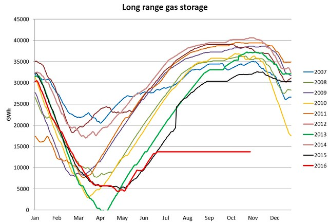 UK long range gas storage 3nov2016