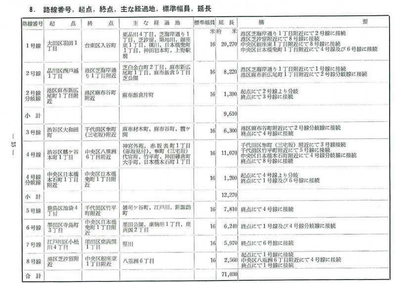 東京都市高速道路の建設について (16)
