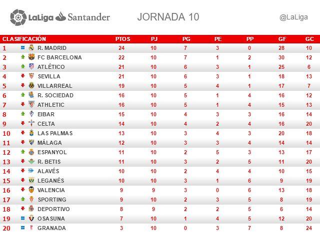 La Liga (Jornada 10): Clasificación