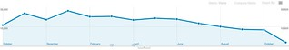 Visitors Overview - Google Analytics | by Christopher S. Penn